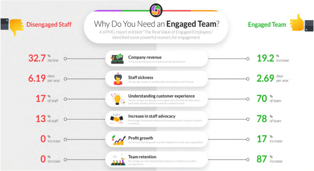 Why you need an Engaged Team